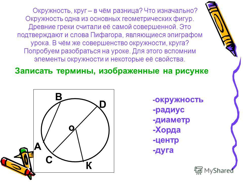 - окружность -радиус -диаметр -Хорда -центр -дуга Записать термины, изображенные на рисунке Окружность, круг – в чём разница? Что изначально? Окружность одна из основных геометрических фигур. Древние греки считали её самой совершенной. Это подтвержда