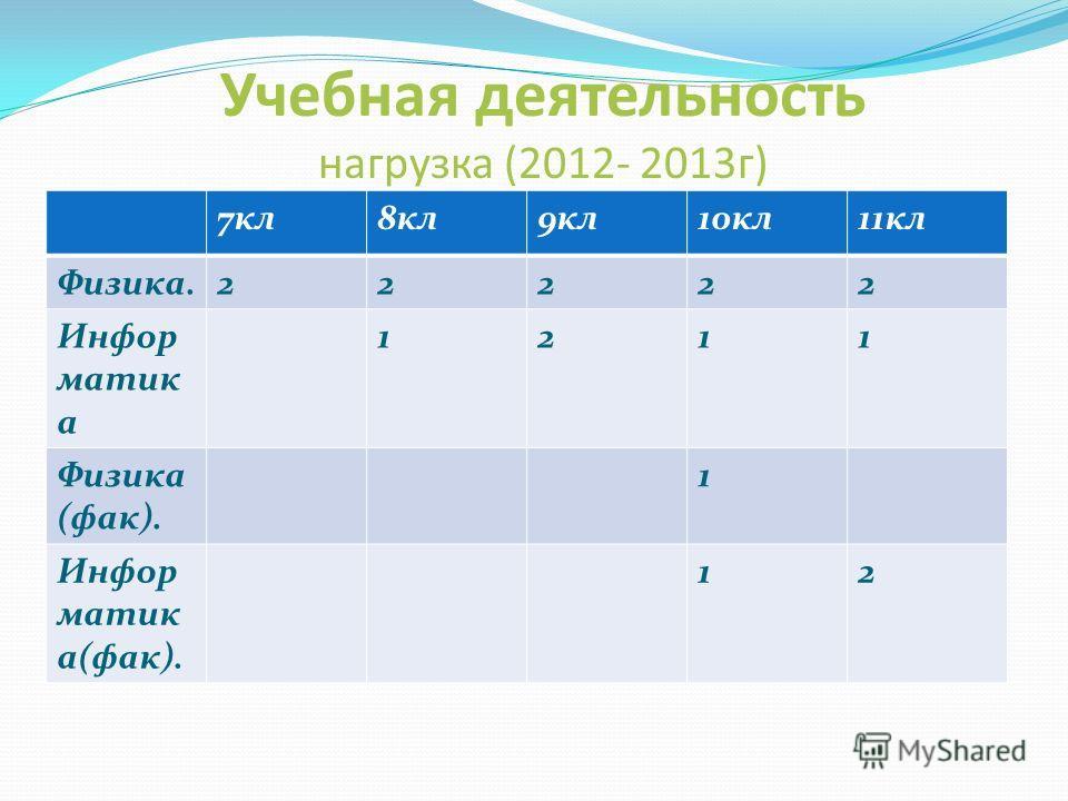 Учебная деятельность нагрузка (2012- 2013г) 7кл8кл9кл10кл11кл Физика.22222 Инфор матик а 1211 Физика (фак). 1 Инфор матик а(фак). 12