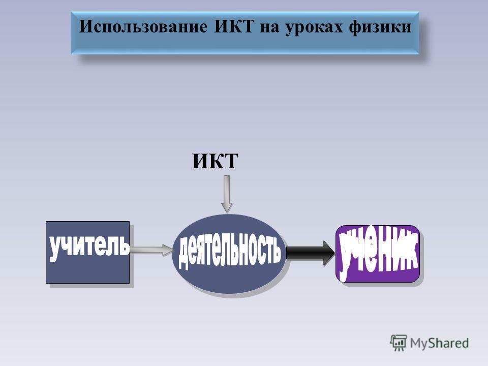 ИКТ Использование ИКТ на уроках физики