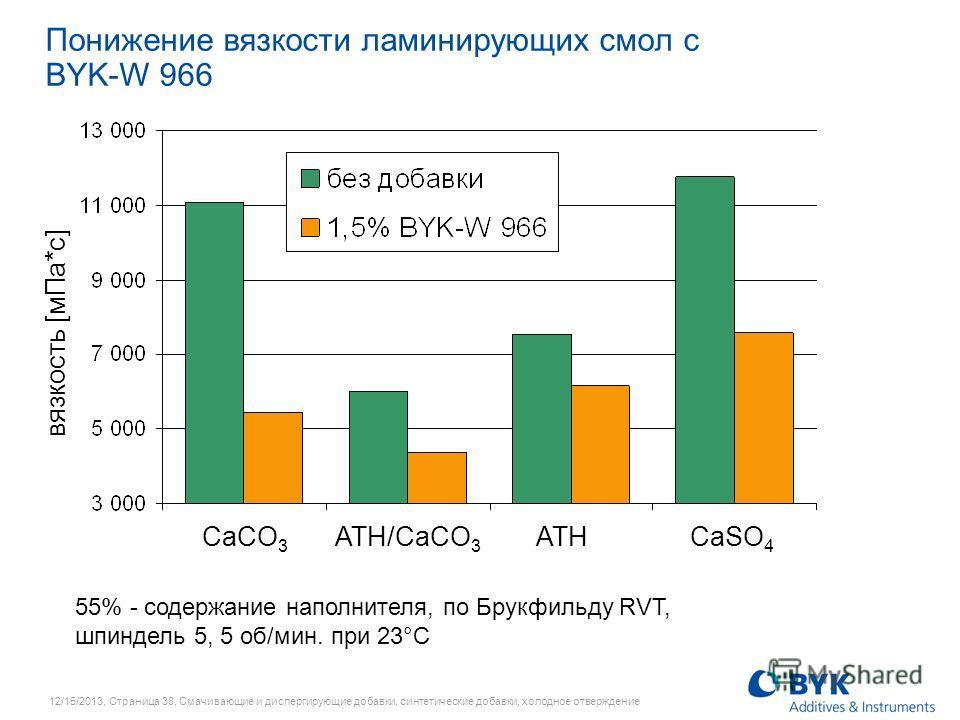 12/15/2013, Страница 38, Смачивающие и диспергирующие добавки, синтетические добавки, холодное отверждение CaCO 3 ATH/CaCO 3 ATH CaSO 4 Понижение вязкости ламинирующих смол с BYK-W 966 вязкость [мПа*с] 55% - содержание наполнителя, по Брукфильду RVT,
