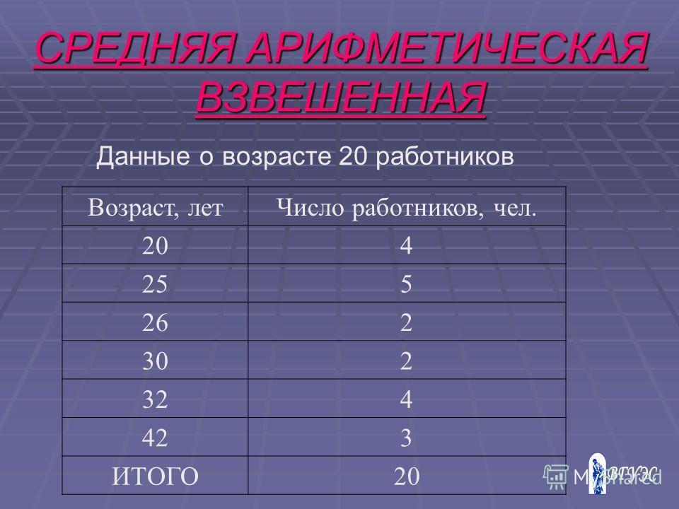 Данные о возрасте 20 работников Возраст, летЧисло работников, чел. 204 255 262 302 324 423 ИТОГО20