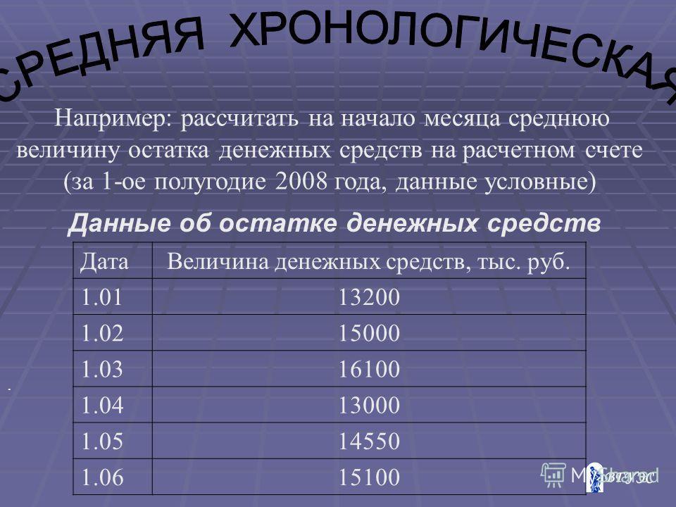 . Например: рассчитать на начало месяца среднюю величину остатка денежных средств на расчетном счете (за 1-ое полугодие 2008 года, данные условные) ДатаВеличина денежных средств, тыс. руб. 1.0113200 1.0215000 1.0316100 1.0413000 1.0514550 1.0615100 Д