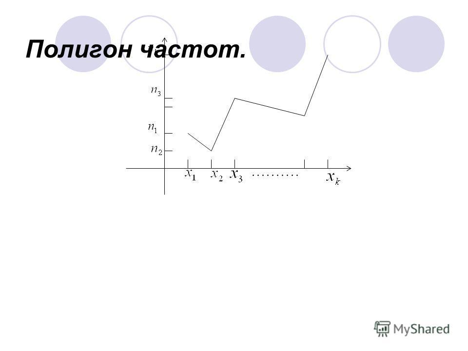 Полигон частот.