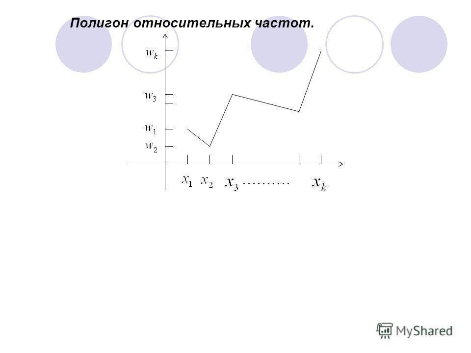 Полигон относительных частот.