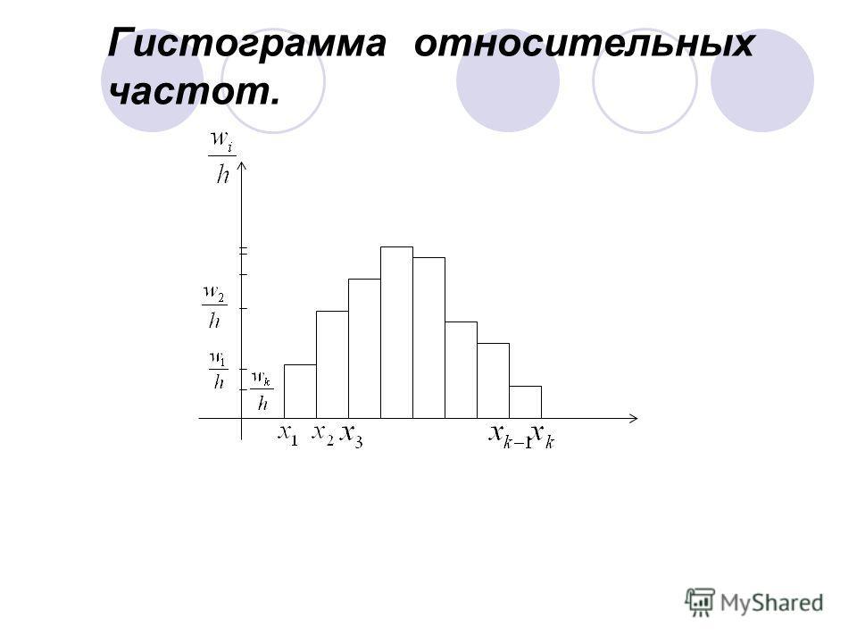 Гистограмма относительных частот.