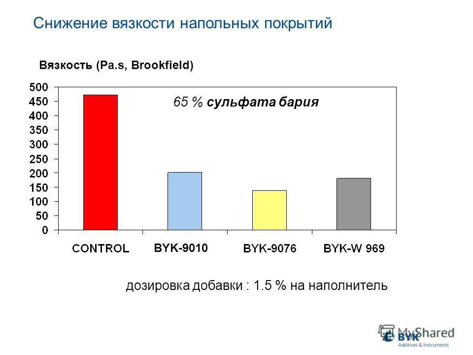 Вязкость (Pa.s, Brookfield) дозировка добавки : 1.5 % на наполнитель 65 % сульфата бария BYK-9010 Снижение вязкости напольных покрытий
