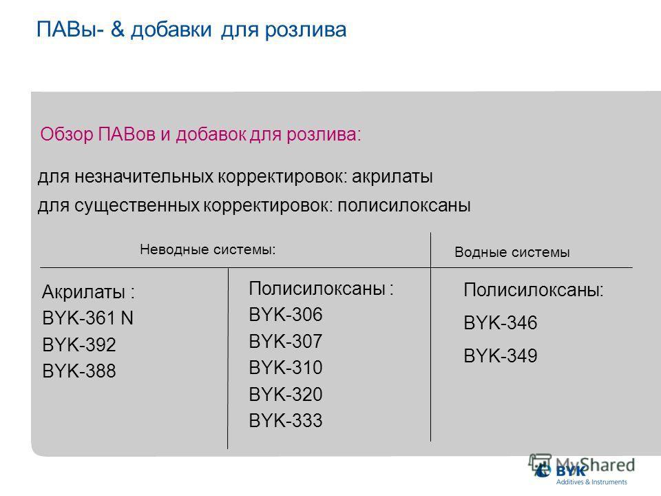 Акрилаты : BYK-361 N BYK-392 BYK-388 Полисилоксаны : BYK-306 BYK-307 BYK-310 BYK-320 BYK-333 Обзор ПАВов и добавок для розлива: для незначительных корректировок: акрилаты для существенных корректировок: полисилоксаны ПАВы- & добавки для розлива Невод
