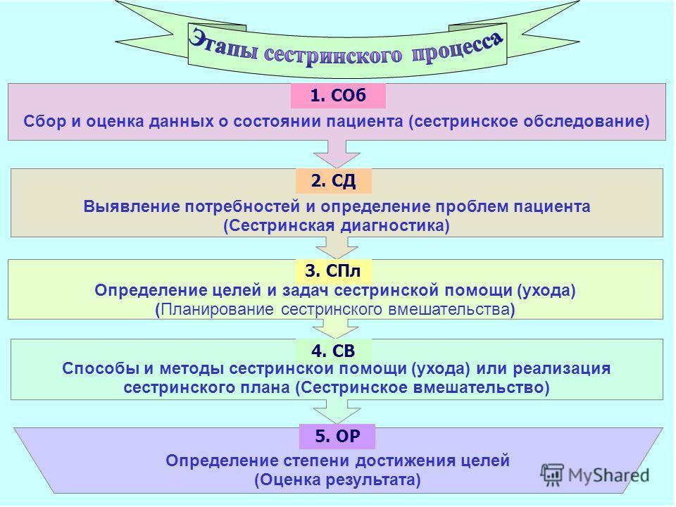 Сбор и оценка данных о состоянии пациента (сестринское обследование) 1. СОб Выявление потребностей и определение проблем пациента (Сестринская диагностика) 2. СД Определение целей и задач сестринской помощи (ухода) (Планирование сестринского вмешател