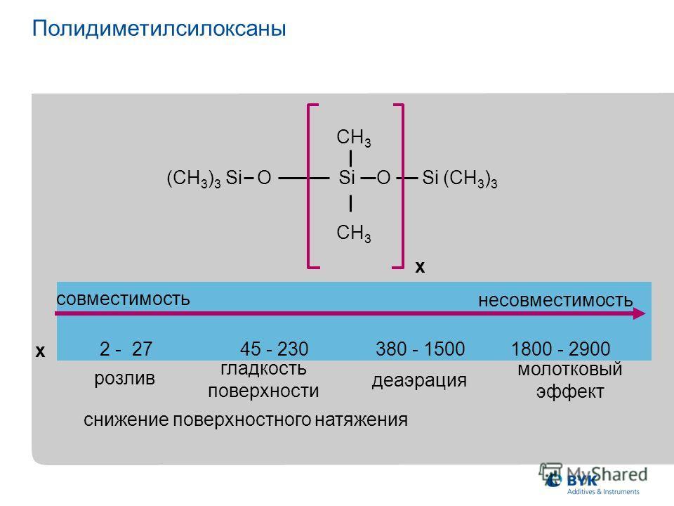 (CH 3 ) 3 Si O Si O Si (CH 3 ) 3 CH 3 x x 2 - 27 молотковый эффект розлив гладкость поверхности деаэрация 45 - 230380 - 15001800 - 2900 совместимость несовместимость Полидиметилсилоксаны снижение поверхностного натяжения