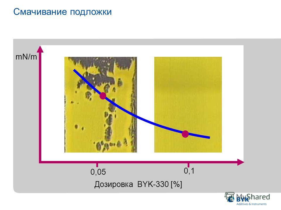 mN/m Дозировка BYK-330 [%] 0,05 0,1 Смачивание подложки