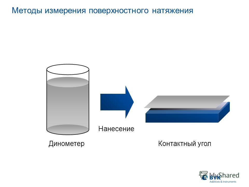 Нанесение Mетоды измерения поверхностного натяжения Динометер Контактный угол