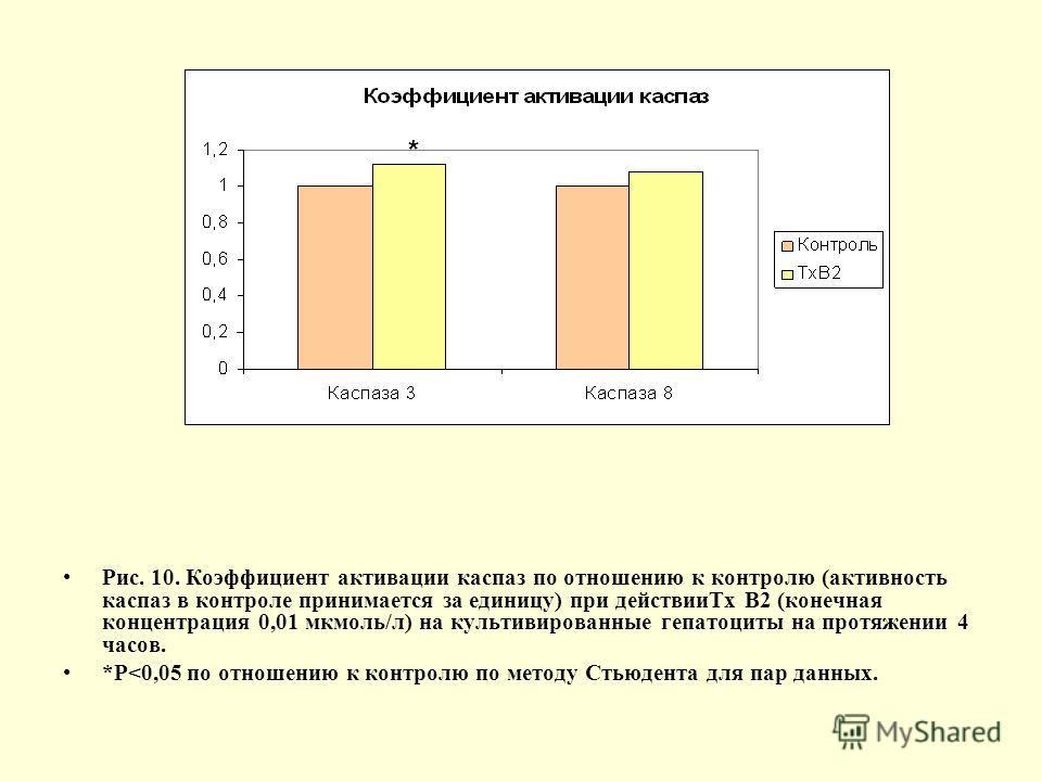 Рис. 10. Коэффициент активации каспаз по отношению к контролю (активность каспаз в контроле принимается за единицу) при действииТх В2 (конечная концентрация 0,01 мкмоль/л) на культивированные гепатоциты на протяжении 4 часов. *Р
