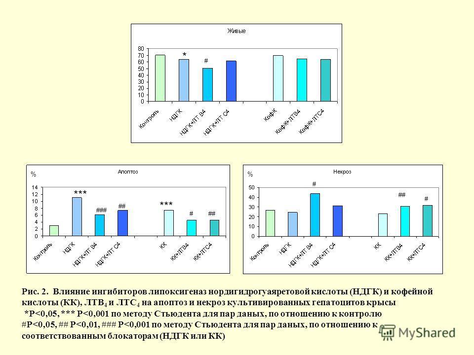 Рис. 2. Влияние ингибиторов липоксигеназ нордигидрогуаяретовой кислоты (НДГК) и кофейной кислоты (КК), ЛТВ 4 и ЛТС 4 на апоптоз и некроз культивированных гепатоцитов крысы *P