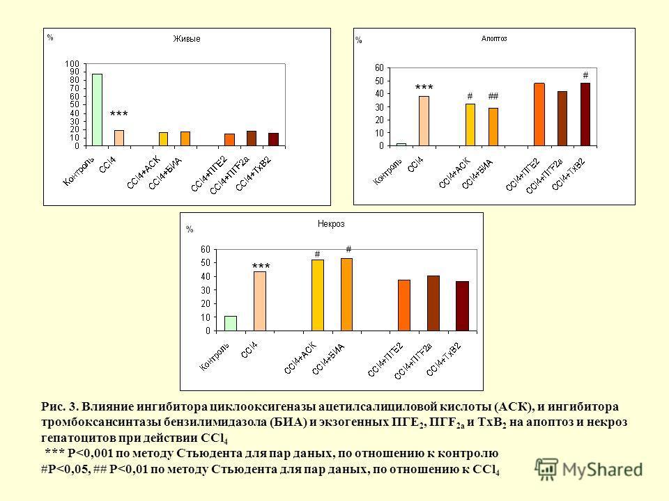 Рис. 3. Влияние ингибитора циклооксигеназы ацетилсалициловой кислоты (АСК), и ингибитора тромбоксансинтазы бензилимидазола (БИА) и экзогенных ПГЕ 2, ПГF 2a и ТхВ 2 на апоптоз и некроз гепатоцитов при действии CCl 4 *** P