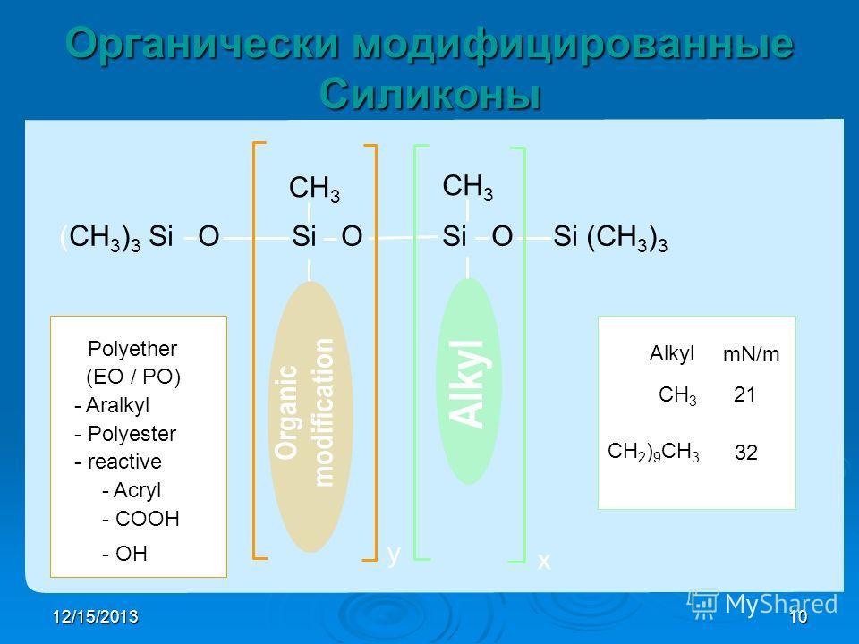 12/15/201310 (CH 3 ) 3 Si O Si O Si O Si (CH 3 ) 3 CH 3 y x - Polyether (EO / PO) - Aralkyl - Polyester - reactive - Acryl - COOH - OH Alkyl mN/m CH 3 CH 2 CH 3 (CH 2 ) 9 CH 3 21 26 32 Органически модифицированные Силиконы