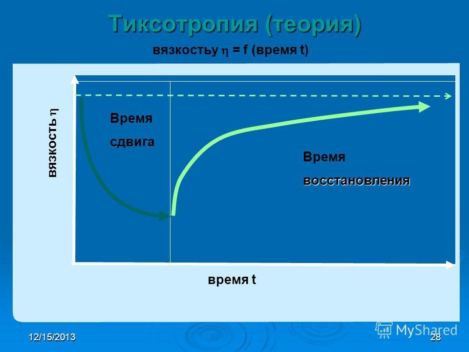 12/15/201328 вязкостьy = f (время t) D = const. D = 0 Тиксотропия (теория) время t вязкость Время сдвига Времявосстановления