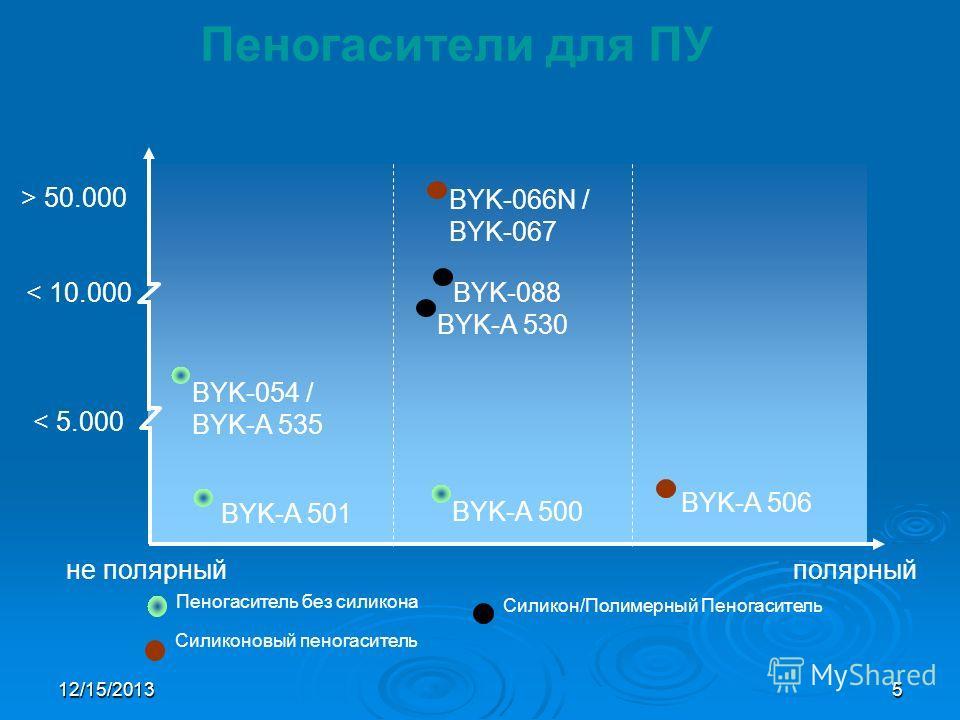 12/15/20135 Пеногасители для ПУ BYK-054 / BYK-A 535 BYK-066N / BYK-067 < 5.000 < 10.000 > 50.000 не полярныйполярный BYK-A 501 BYK-A 500 Силиконовый пеногаситель Пеногаситель без силикона Силикон/Полимерный Пеногаситель BYK-088 BYK-A 530 BYK-A 506
