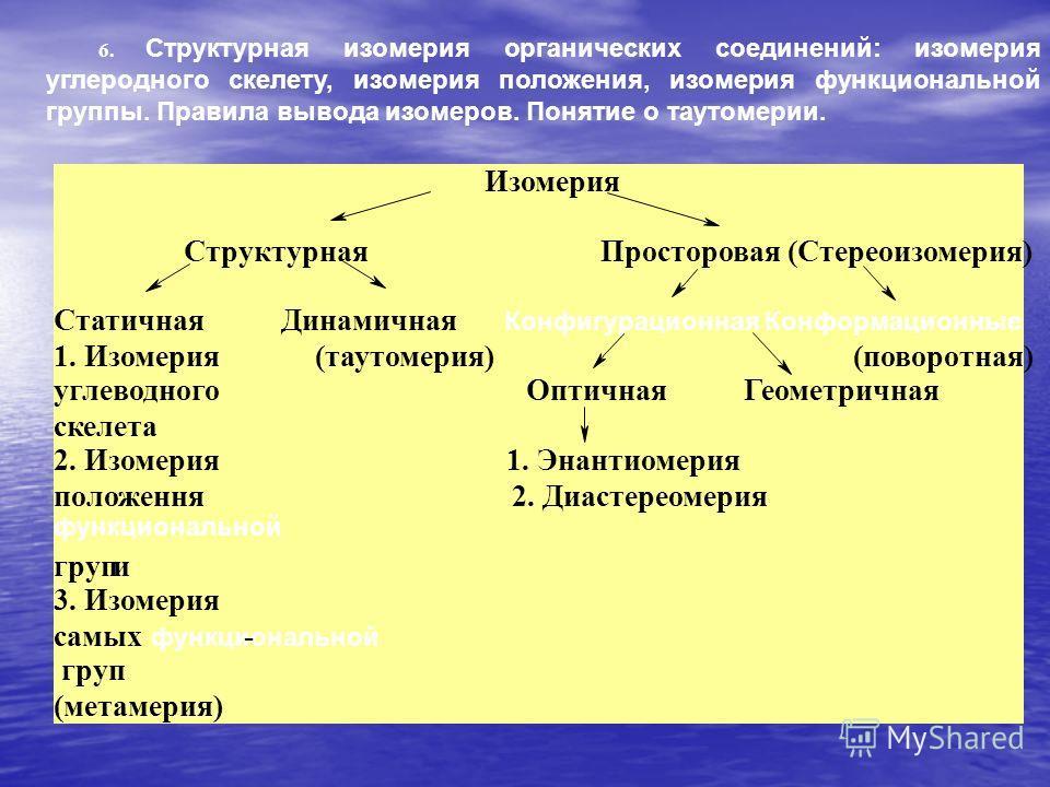 6. Структурная изомерия органических соединений: изомерия углеродного скелету, изомерия положения, изомерия функциональной группы. Правила вывода изомеров. Понятие о таутомерии. Изомерия Структурная Просторовая (Стереоизомерия) Статичная Динамичная К