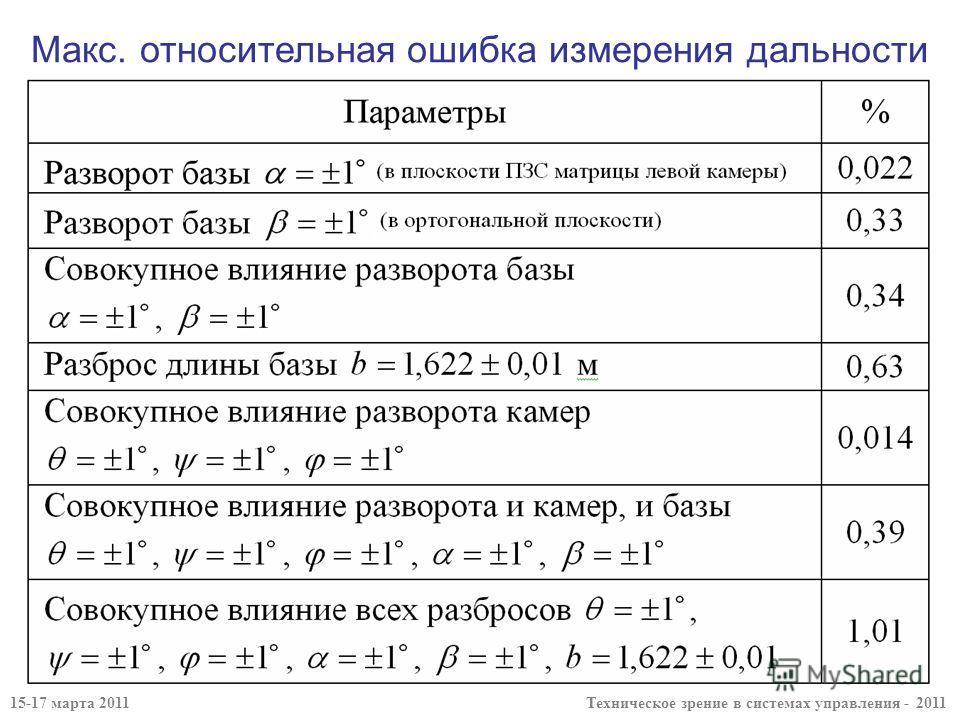 15-17 марта 2011 Техническое зрение в системах управления - 2011 Макс. относительная ошибка измерения дальности