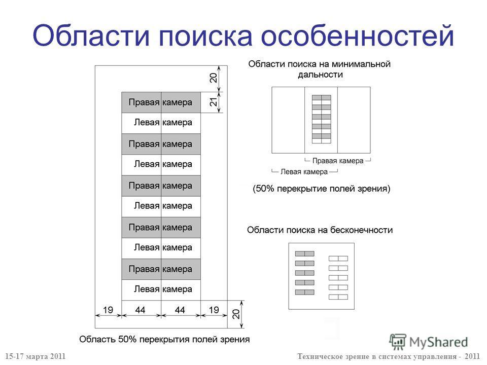 Области поиска особенностей 15-17 марта 2011 Техническое зрение в системах управления - 2011