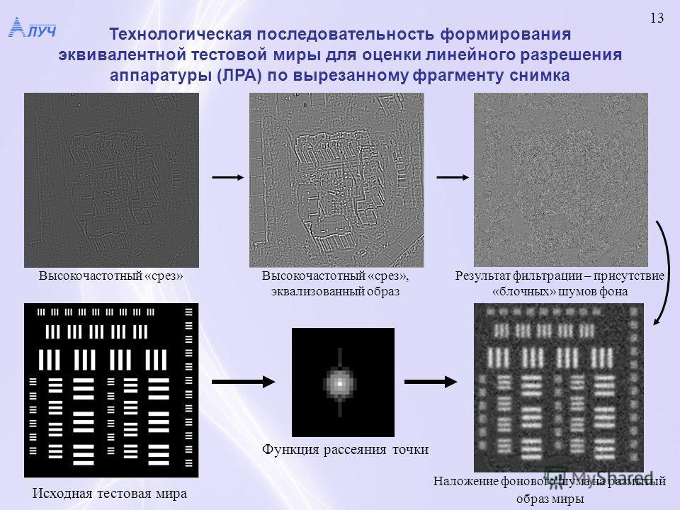 Высокочастотный «срез»Высокочастотный «срез», эквализованный образ Результат фильтрации – присутствие «блочных» шумов фона Исходная тестовая мира Функция рассеяния точки Наложение фонового шума на размытый образ миры Технологическая последовательност