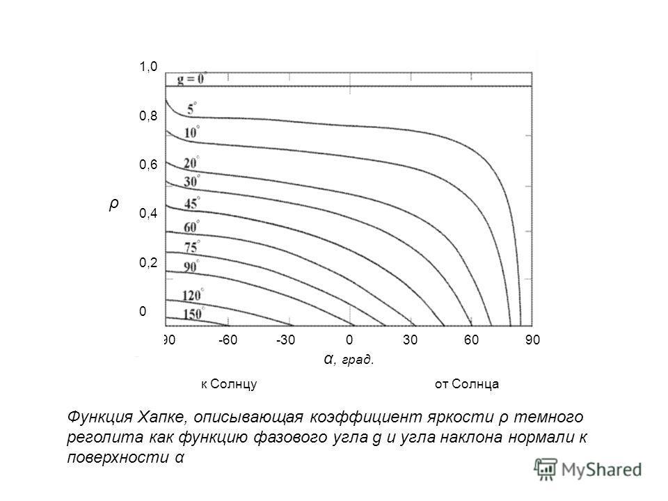 к Солнцу от Солнца -90 -60 -30 0 30 60 90 α, град. ρ 1,0 0,8 0,6 0,4 0,2 0 Функция Хапке, описывающая коэффициент яркости ρ темного реголита как функцию фазового угла g и угла наклона нормали к поверхности α