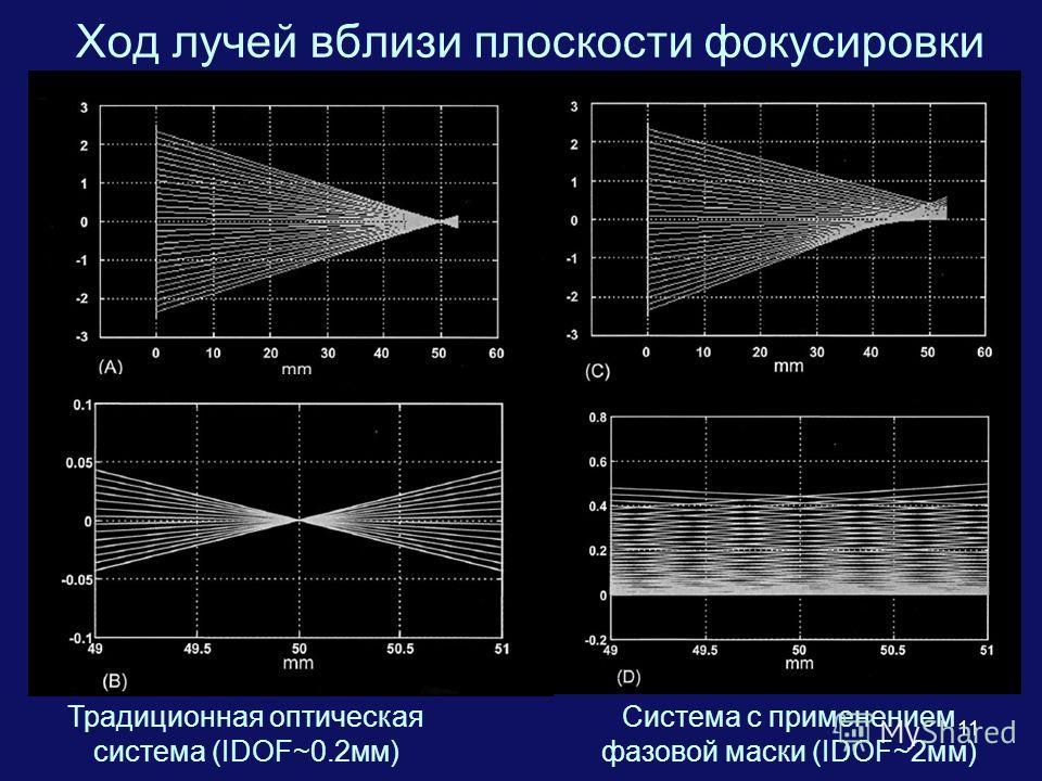 11 Ход лучей вблизи плоскости фокусировки Традиционная оптическая система (IDOF~0.2мм) Система с применением фазовой маски (IDOF~2мм)