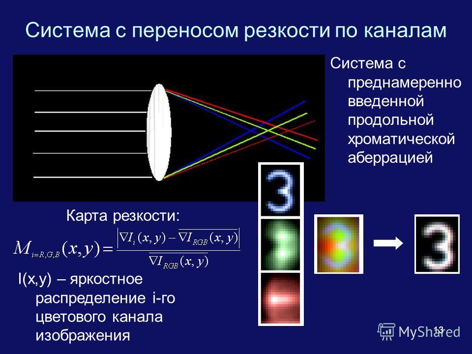 13 Система с переносом резкости по каналам Карта резкости: Система с преднамеренно введенной продольной хроматической аберрацией I(x,y) – яркостное распределение i-го цветового канала изображения