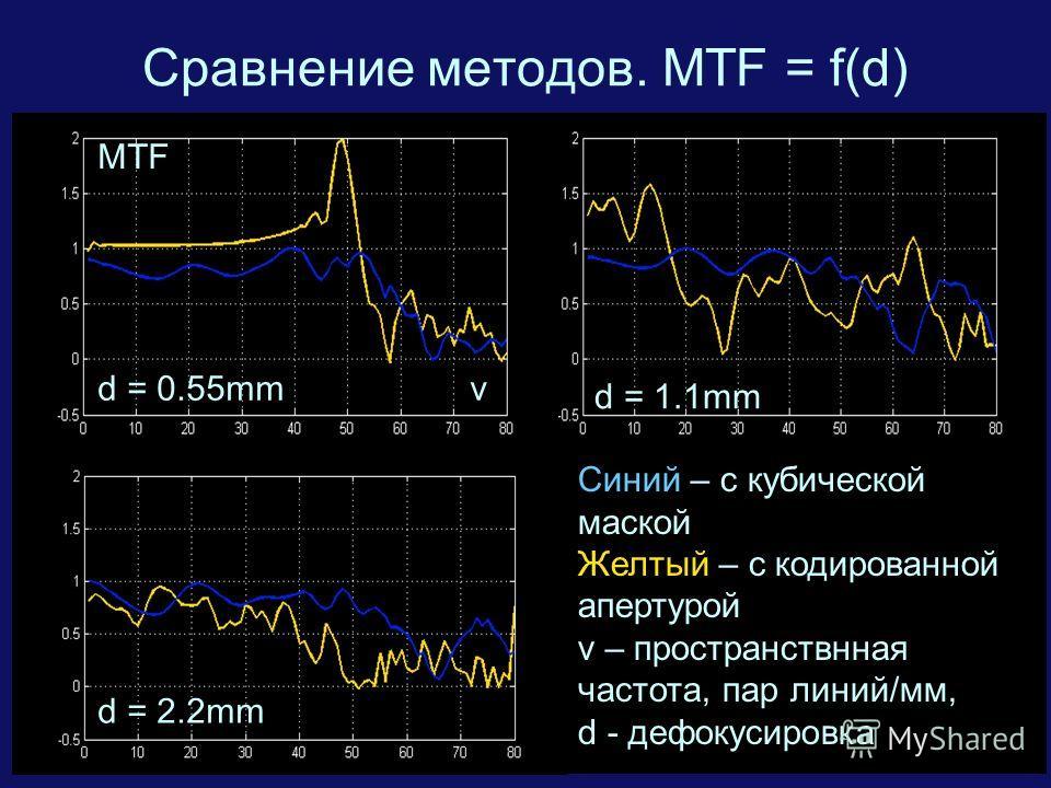 16 Сравнение методов. MTF = f(d) Синий – с кубической маской Желтый – с кодированной апертурой v – пространствнная частота, пар линий/мм, d - дефокусировка d = 0.55mm d = 1.1mm d = 2.2mm v MTF
