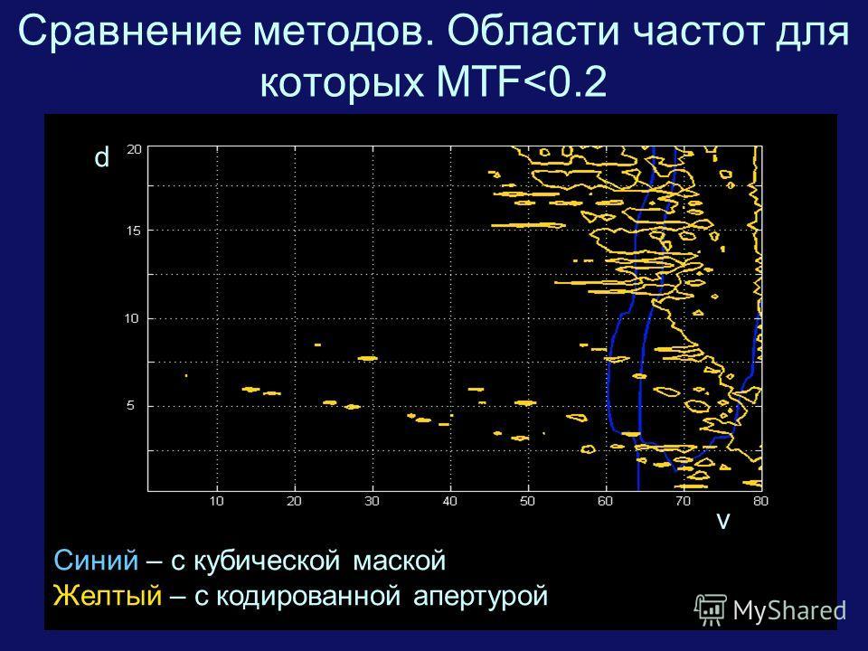 17 Сравнение методов. Области частот для которых MTF