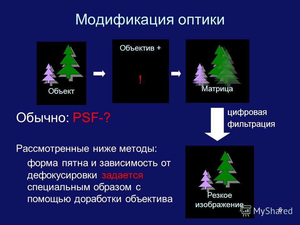 6 Модификация оптики Обычно: PSF-? Рассмотренные ниже методы: форма пятна и зависимость от дефокусировки задается специальным образом с помощью доработки объектива Объект Матрица цифровая фильтрация Объектив + ! Резкое изображение