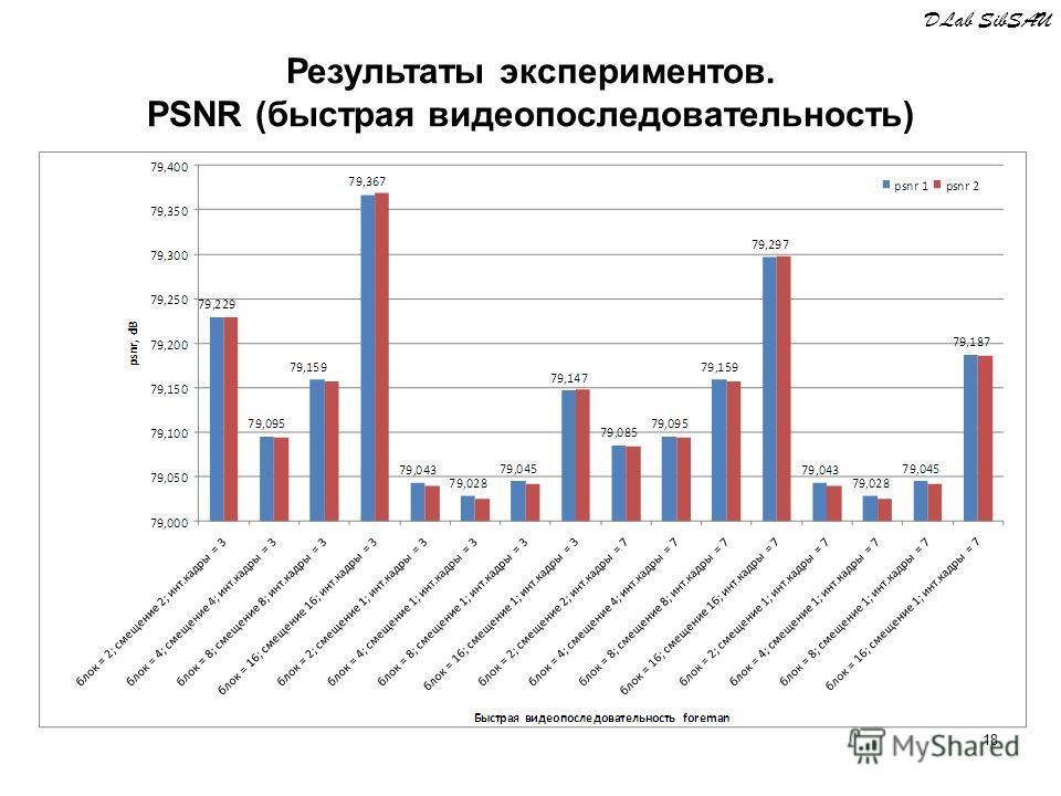 18 DLab SibSAU Результаты экспериментов. PSNR (быстрая видеопоследовательность)