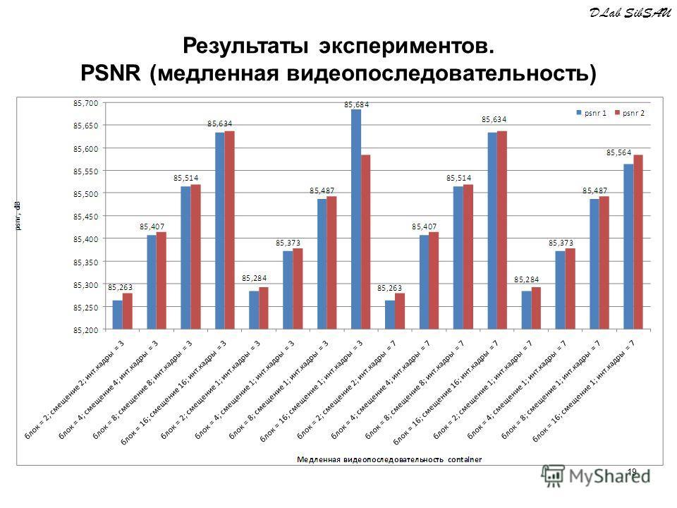 19 DLab SibSAU Результаты экспериментов. PSNR (медленная видеопоследовательность)