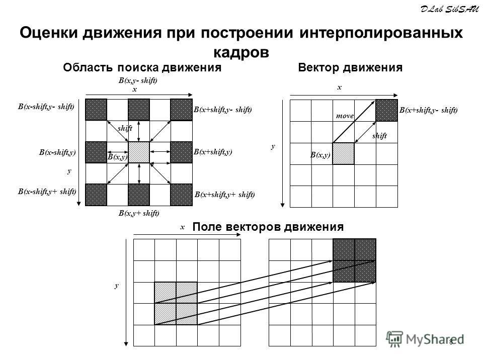 8 shift B(x,y) B(x-shift,y- shift) B(x+shift,y- shift) B(x,y- shift) B(x-shift,y+ shift) B(x,y+ shift) y x B(x+shift,y+ shift) B(x+shift,y) B(x-shift,y) shift B(x,y) B(x+shift,y- shift) y x move y x Область поиска движенияВектор движения Поле векторо