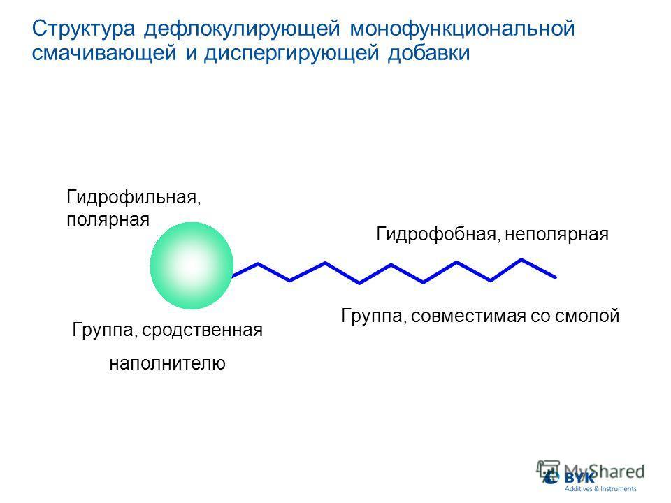 Группа, сродственная наполнителю Группа, совместимая со смолой Гидрофильная, полярная Гидрофобная, неполярная Структура дефлокулирующей монофункциональной смачивающей и диспергирующей добавки