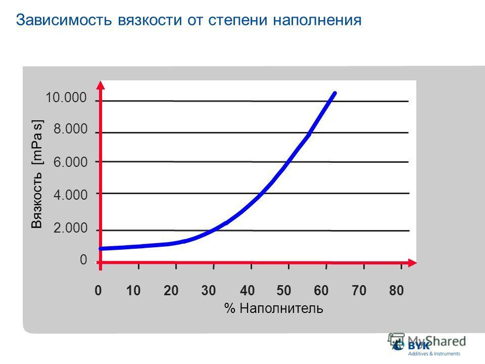 Вязкость [mPa s] % Наполнитель 0 2.000 4.000 6.000 8.000 10.000 01020304050607080 Зависимость вязкости от степени наполнения