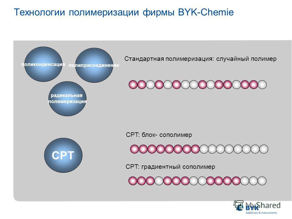 CPT поликонденсация Технологии полимеризации фирмы BYK-Chemie полиприсоединение радикальная полимеризация Стандартная полимеризация: случайный полимер CPT: градиентный coполимер CPT: блок- coполимер