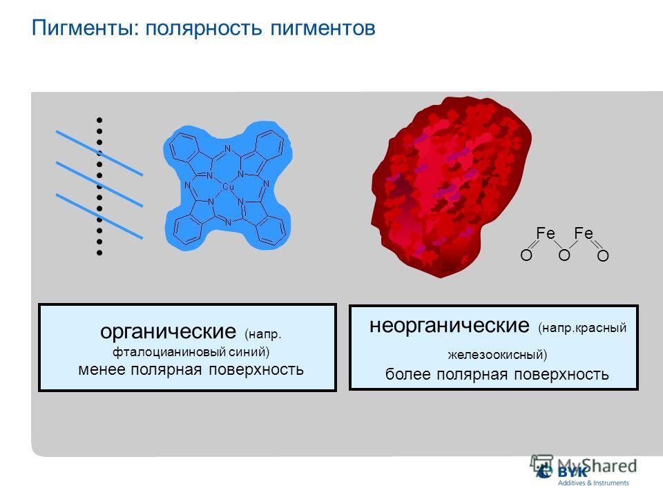 Пигменты: полярность пигментов органические (напр. фталоцианиновый синий) менее полярная поверхность неорганические (напр.красный железоокисный) более полярная поверхность Fe OO O