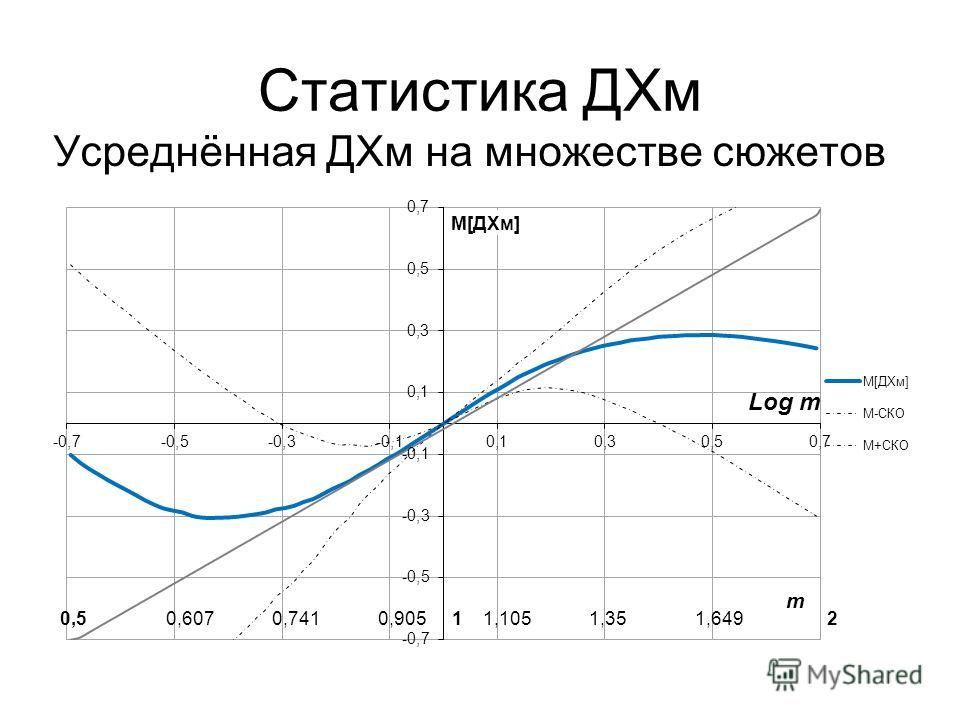 Статистика ДХм Усреднённая ДХм на множестве сюжетов