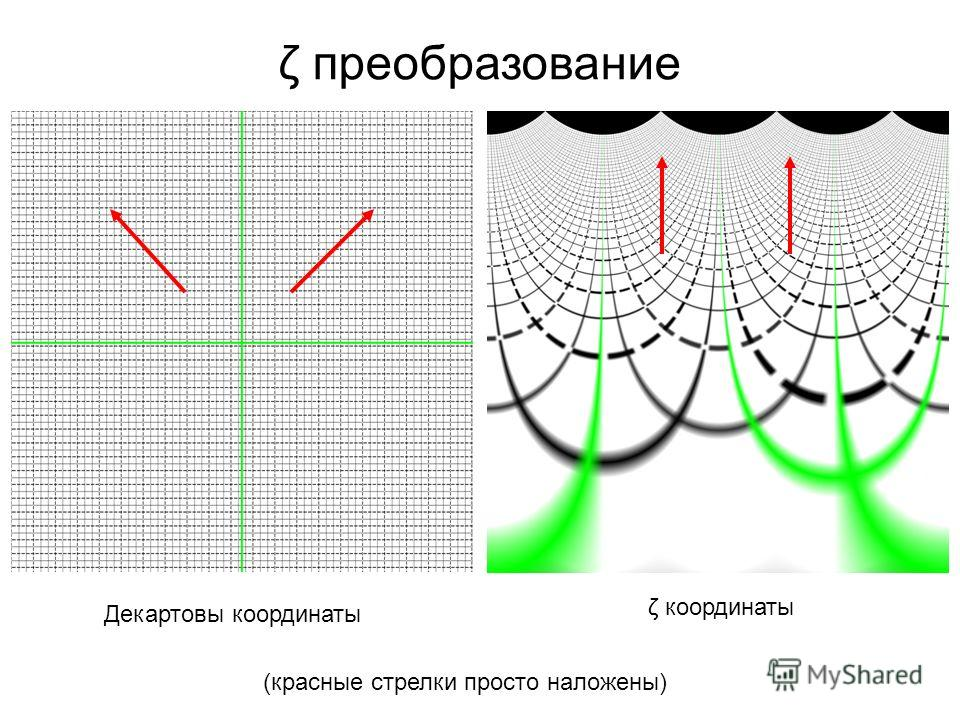 Декартовы координаты ζ координаты (красные стрелки просто наложены) ζ преобразование
