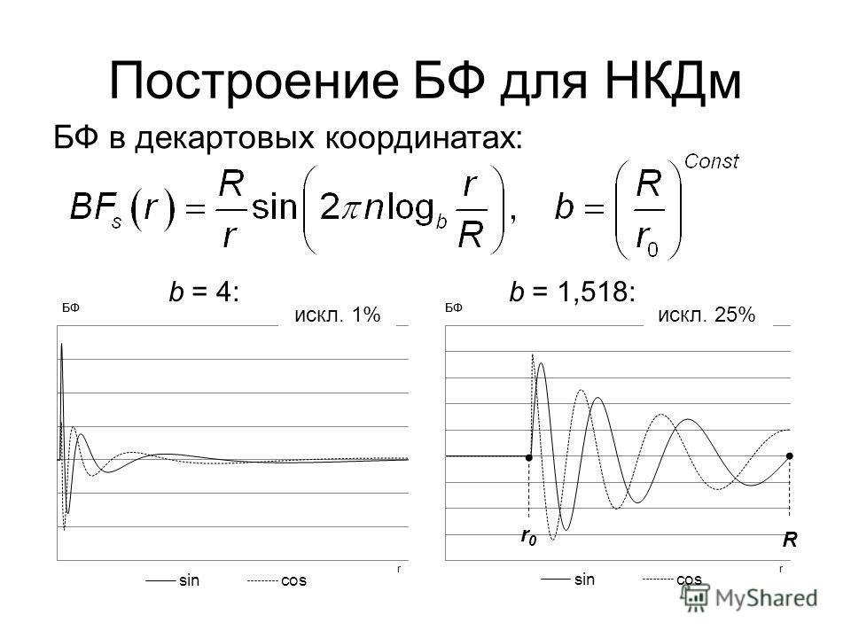 Построение БФ для НКДм b = 4: b = 1,518: БФ в декартовых координатах: R r0r0