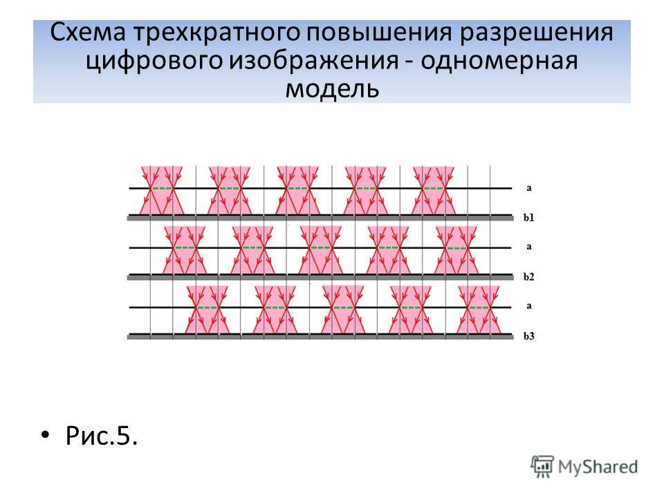Схема трехкратного повышения разрешения цифрового изображения - одномерная модель Рис.5.
