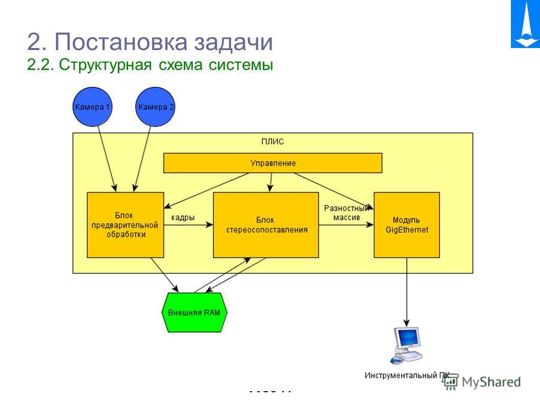 TVSC 11 2. Постановка задачи 2.2. Структурная схема системы