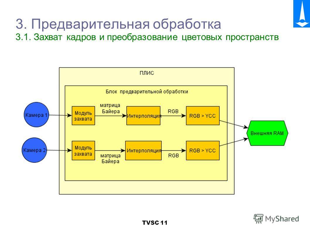 TVSC 11 3. Предварительная обработка 3.1. Захват кадров и преобразование цветовых пространств