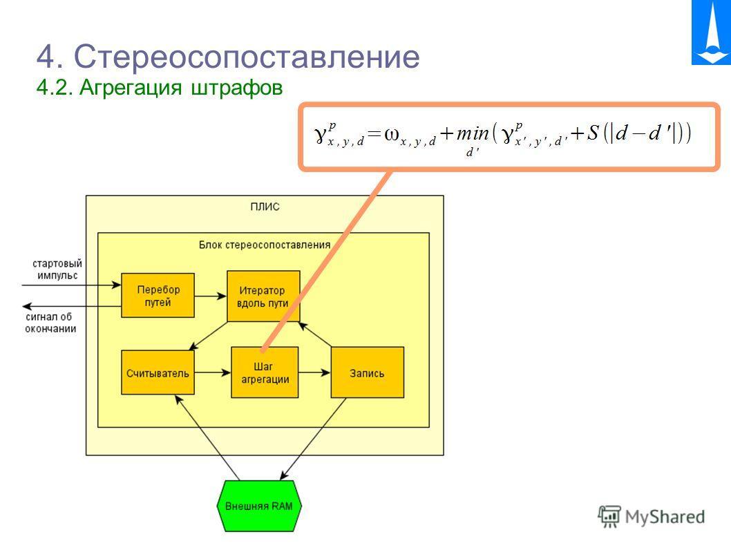 TVSC 11 4. Стереосопоставление 4.2. Агрегация штрафов