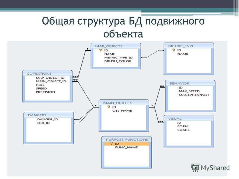 Общая структура БД подвижного объекта