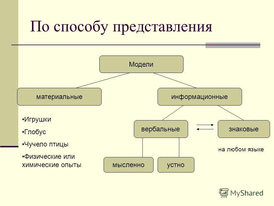 По способу представления Модели материальныеинформационные вербальныезнаковые мысленноустно Игрушки Глобус Чучело птицы Физические или химические опыты на любом языке