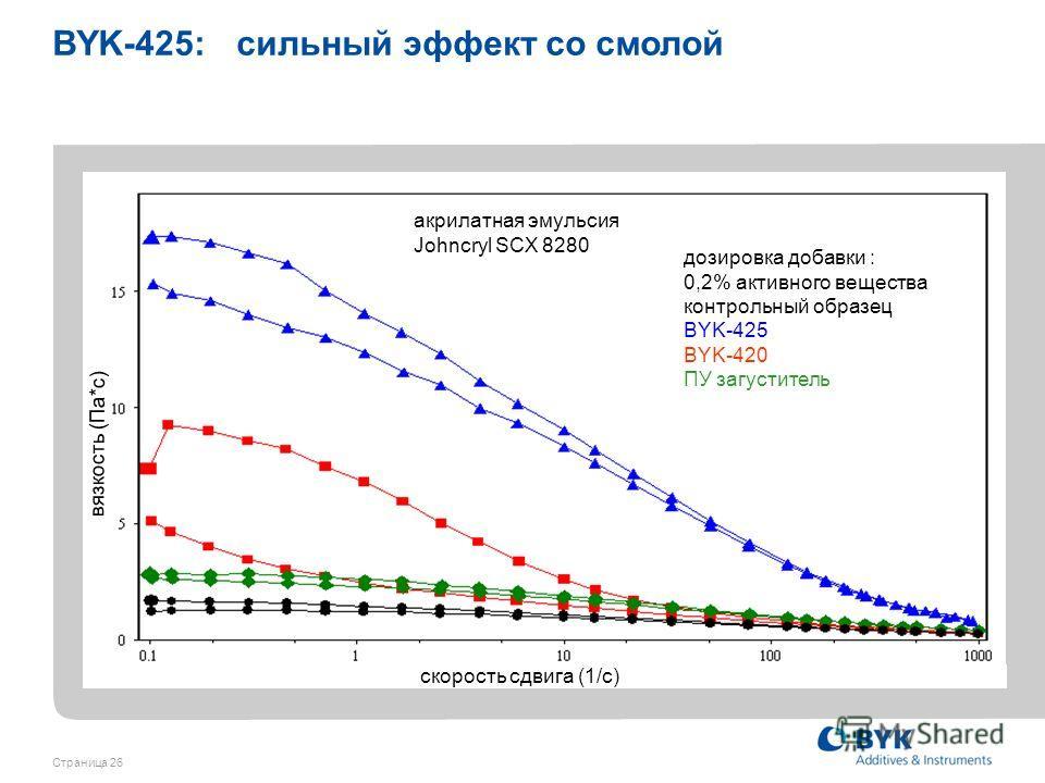 Страница 26 дозировка добавки : 0,2% активного вещества контрольный образец BYK-425 BYK-420 ПУ загуститель акрилатная эмульсия Johncryl SCX 8280 BYK-425: сильный эффект со смолой скорость сдвига (1/с) вязкость (Па*с)