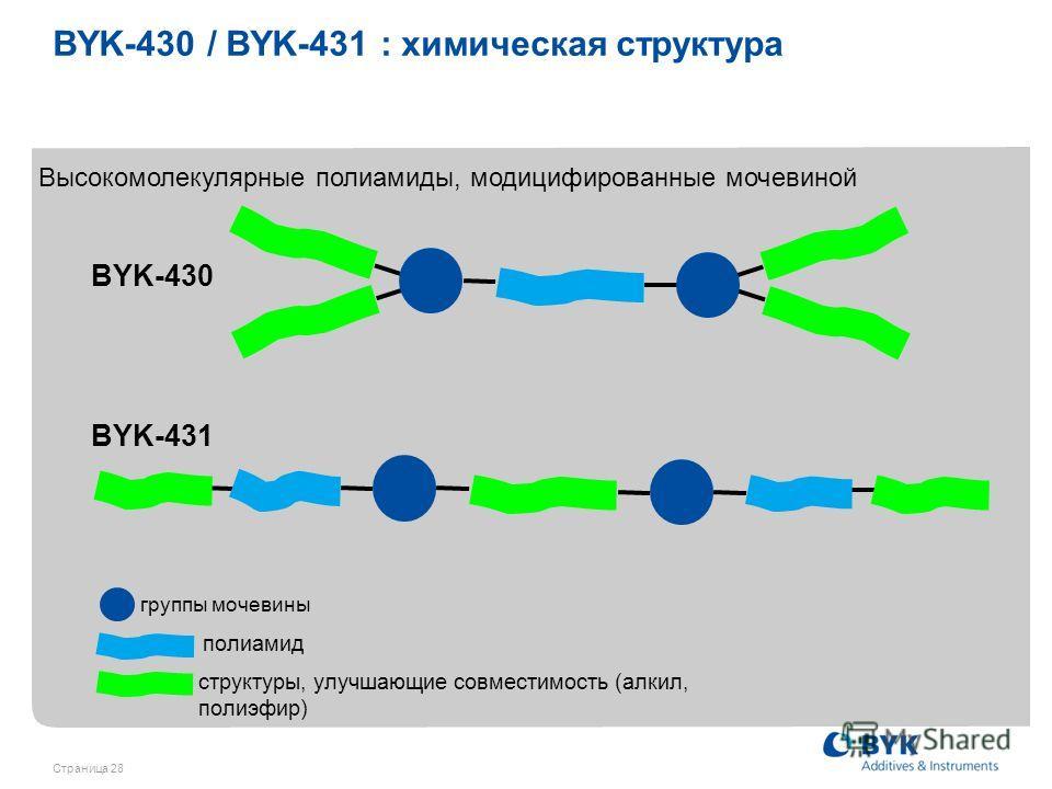 Страница 28 BYK-430 BYK-431 Высокомолекулярные полиамиды, модицифированные мочевиной группы мочевины структуры, улучшающие совместимость (алкил, полиэфир) полиамид BYK-430 / BYK-431 : химическая структура