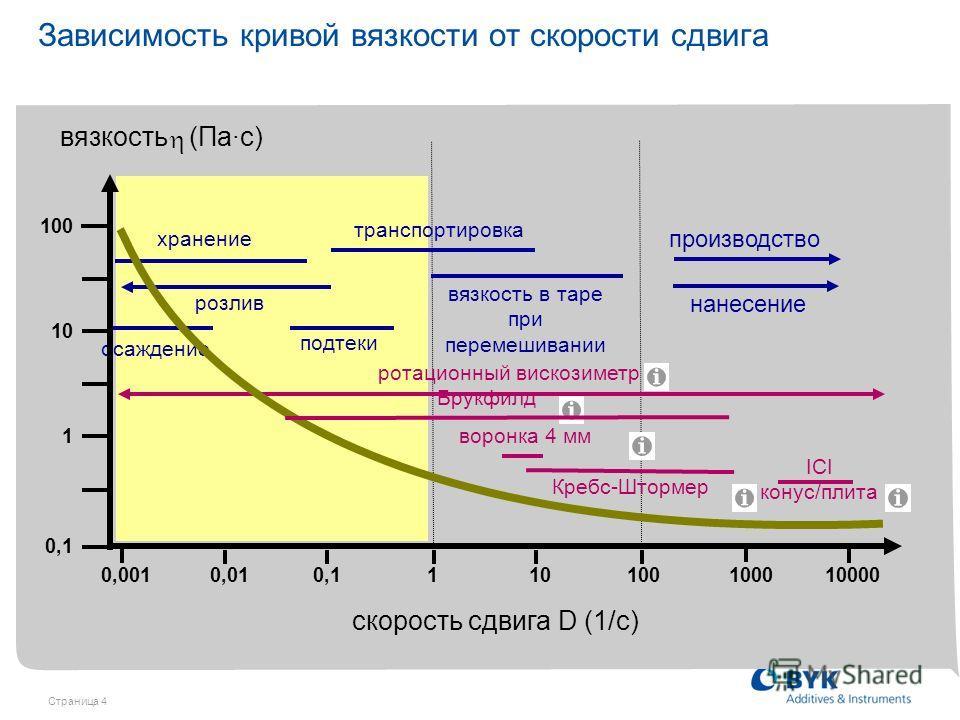 Страница 4 нанесение производство ICI конус/плита хранение подтеки розлив осаждение ротационный вискозиметр Зависимость кривой вязкости от скорости сдвига 0,1 вязкость (Па·с) 0,010,10,1110100100010000 0,001 скорость сдвига D (1/с) 100 10 1 вязкость в